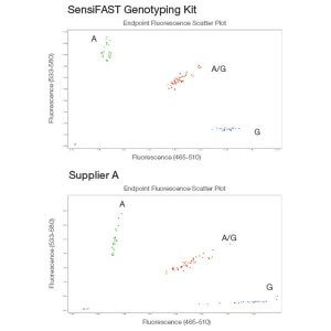 SensiFAST Genotyping Lo-ROX Mix    /  2000 rxns
